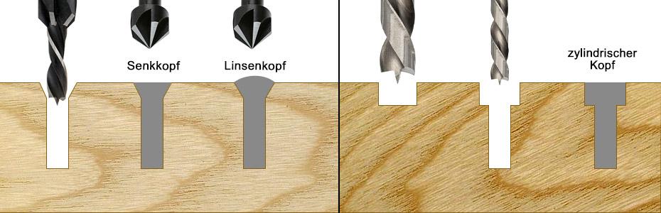 ENT Holzspiralbohrer - Schrauben versenken, senkkopf linsenkopf zyliindrischer schraubenkopf schemabild zeichnung