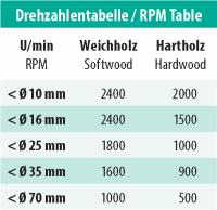 ENT Forstnerbohrer Premium HSS 25mm - NL60 GL90 S8mm