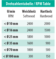 ENT Kunstbohrer WS 55mm - NL110 SL50 GL160 S16mm